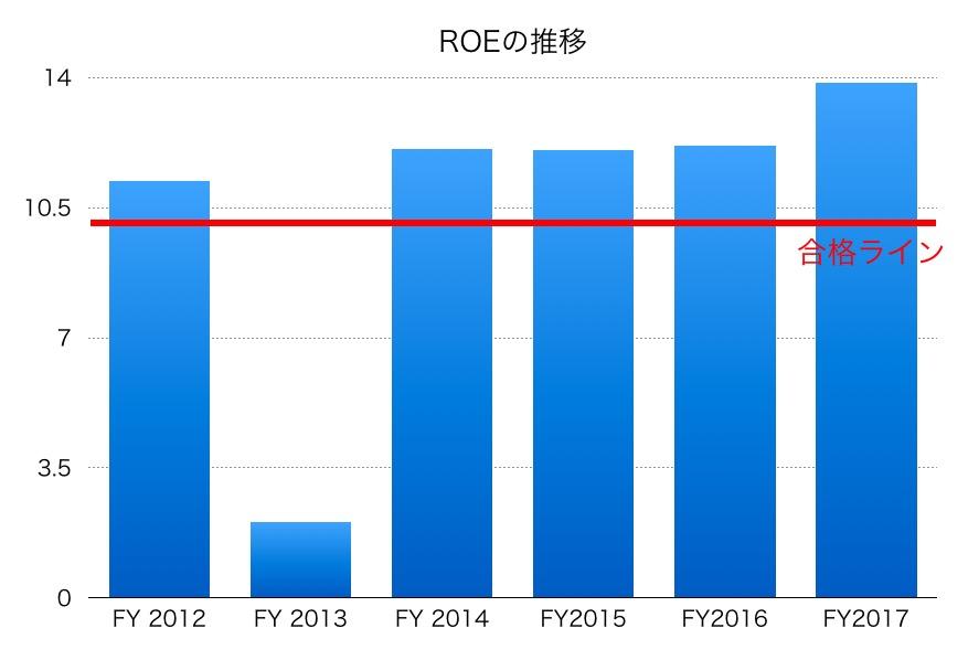 日本電産ROE1706