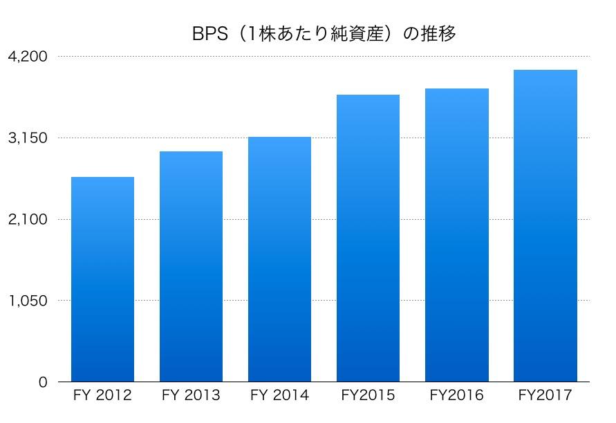 日東電工BPS1706