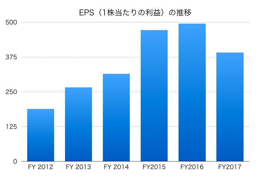 日東電工EPS1706