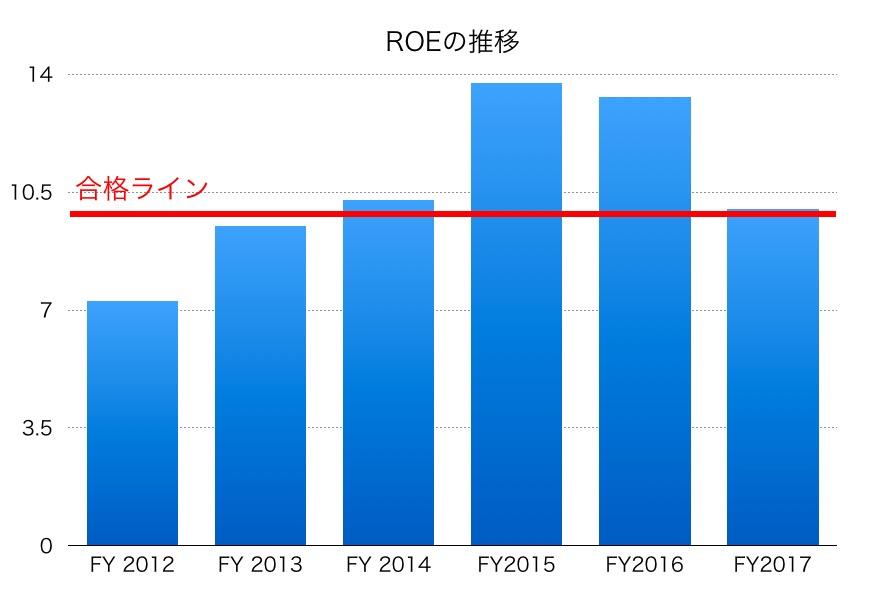 日東電工ROE1706