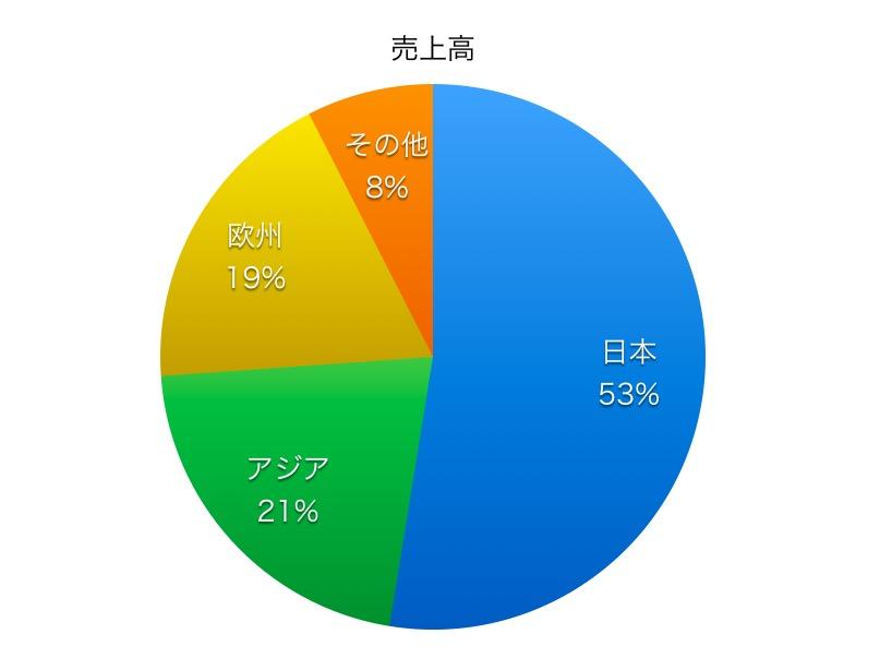 日清紡ホールディングス売上高比率1706
