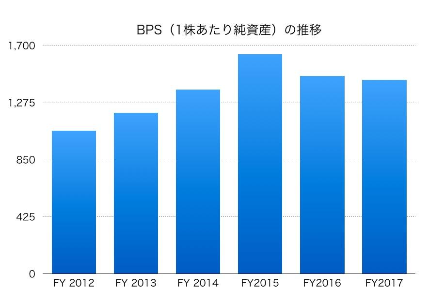 日清紡ホールディングスBPS1706