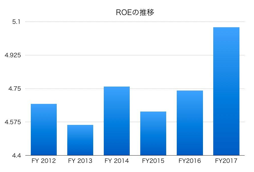 日清製粉ROE1706