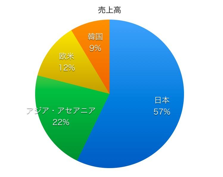 日産化学工業売上高比率1706