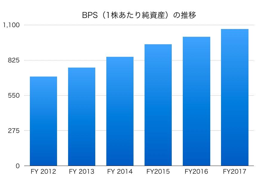 日産化学工業BPS1706