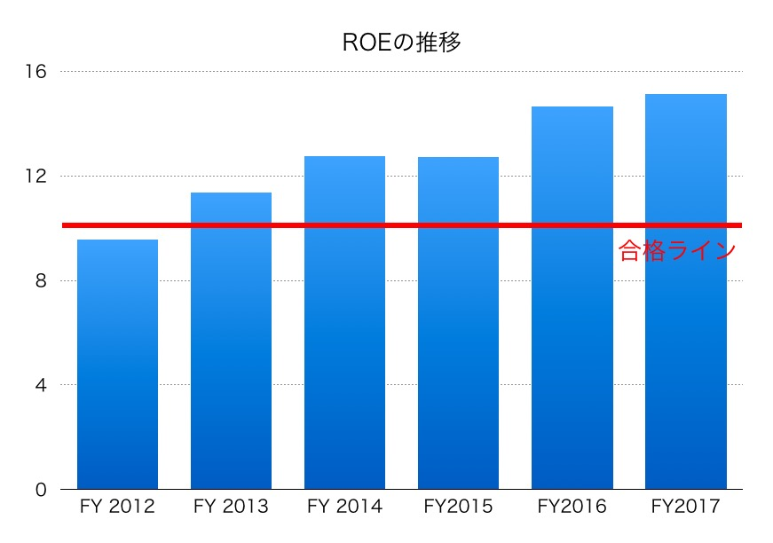 日産化学工業ROE1706