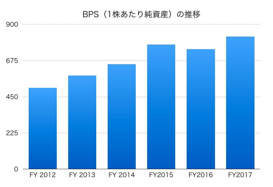 旭化成BPS1706