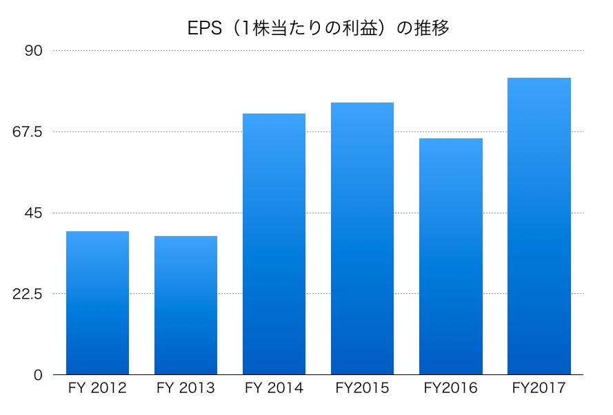 旭化成EPS1706