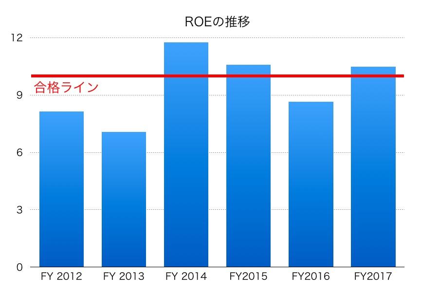 旭化成ROE1706