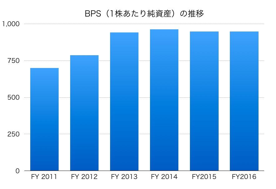 旭硝子BPS1706