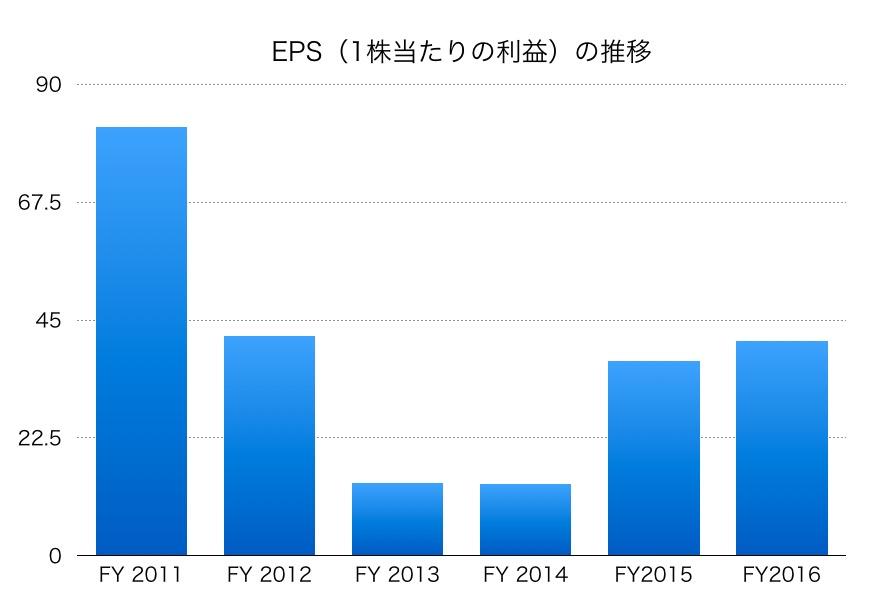 旭硝子EPS1706