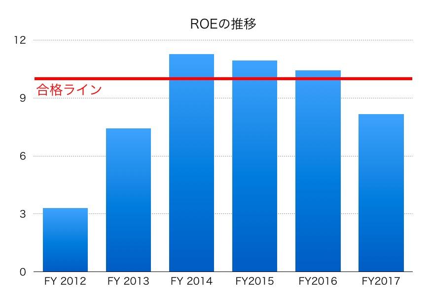 明電舎ROE1706
