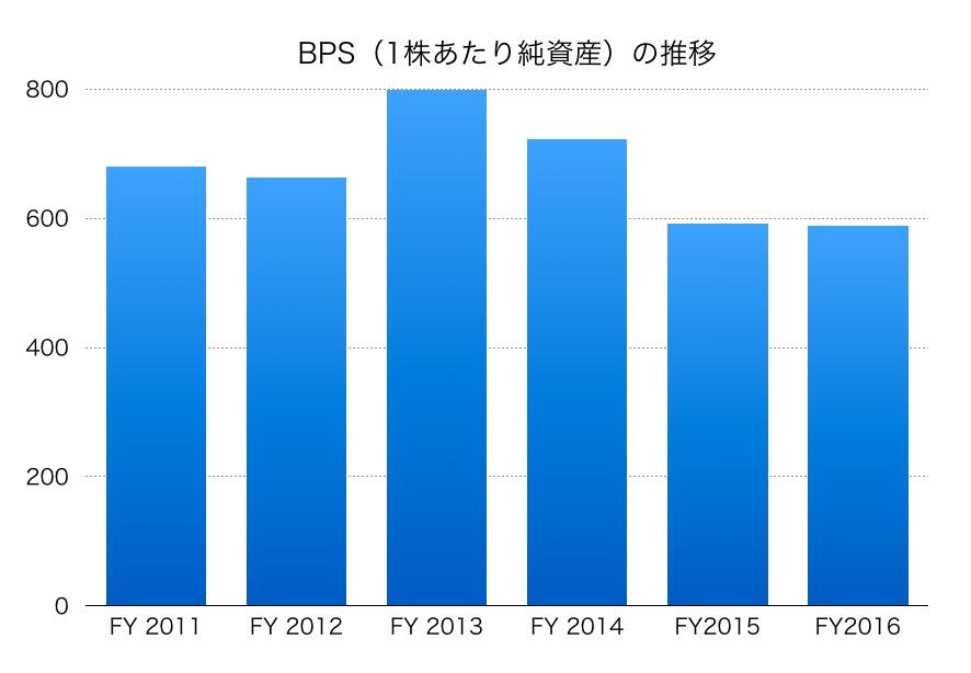 昭和シェル石油BPS1706