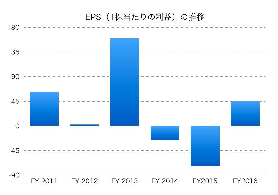昭和シェル石油EPS1706