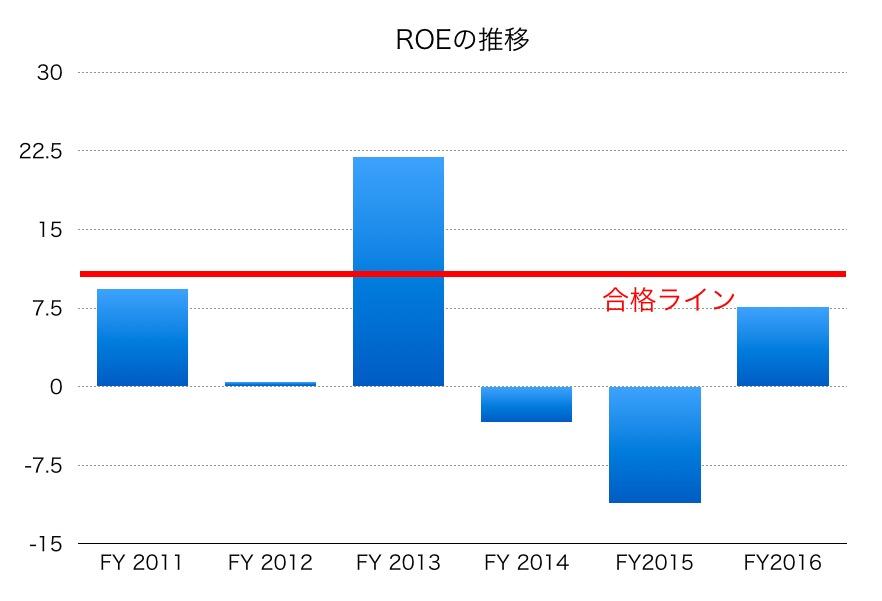 昭和シェル石油ROE1706