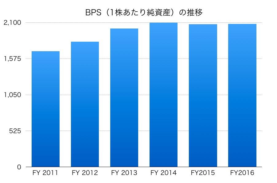 昭和電工BPS1706