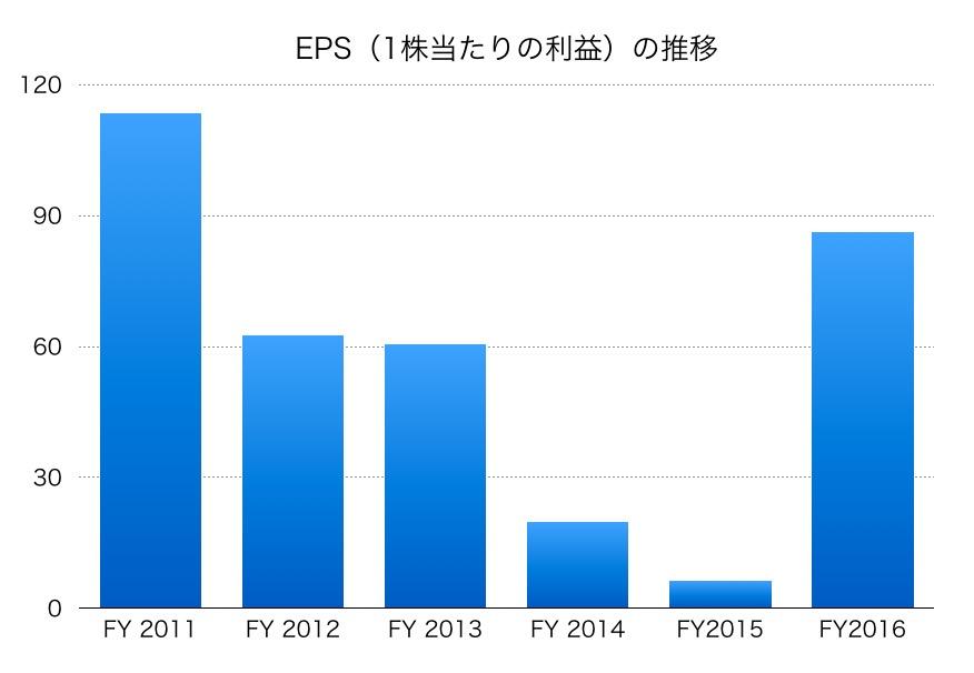 昭和電工EPS1706