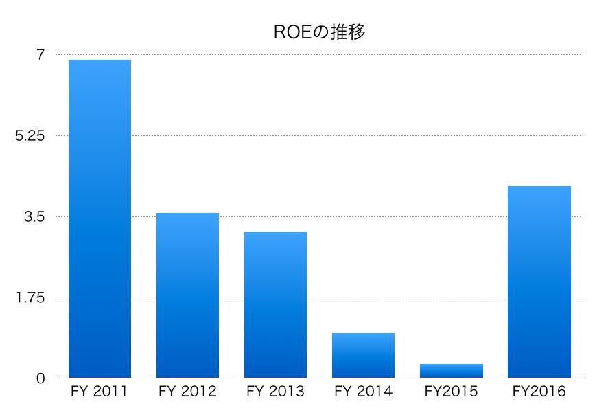 昭和電工ROE1706