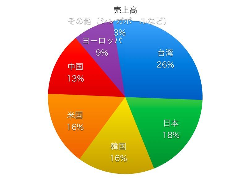 東京エレクトロン売上高比率1706