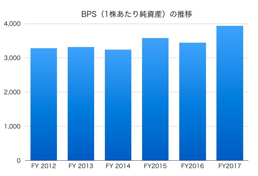 東京エレクトロンBPS1706