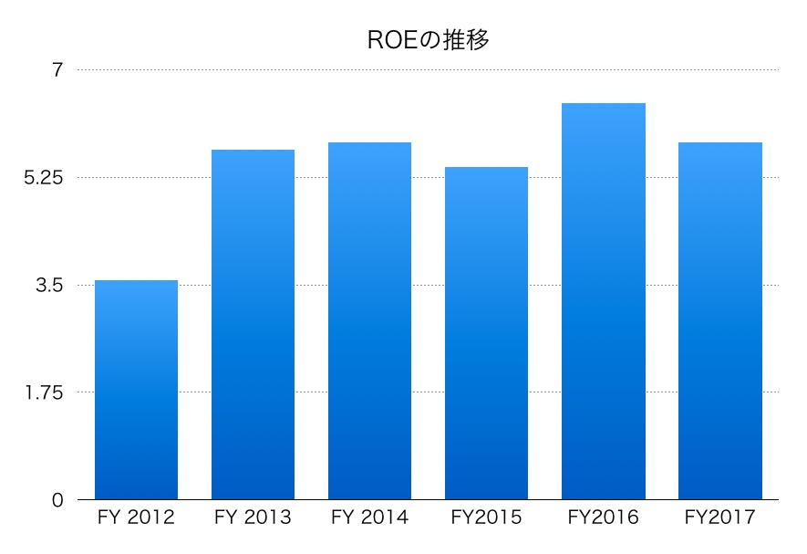 東洋紡ROE1706