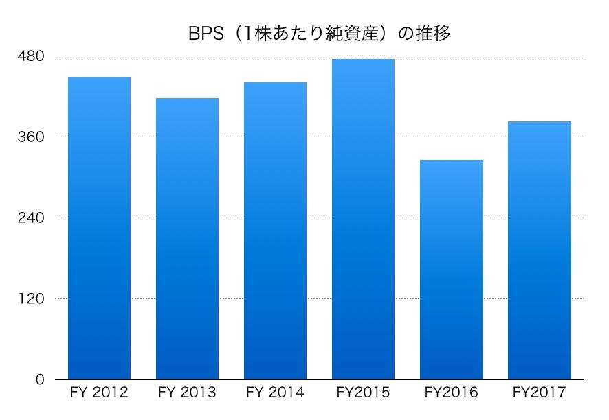 東邦亜鉛BPS1706