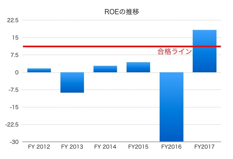 東邦亜鉛ROE1706