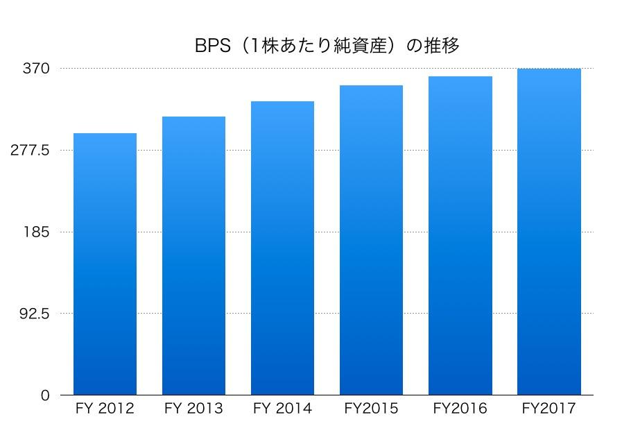 松井証券BPS1706