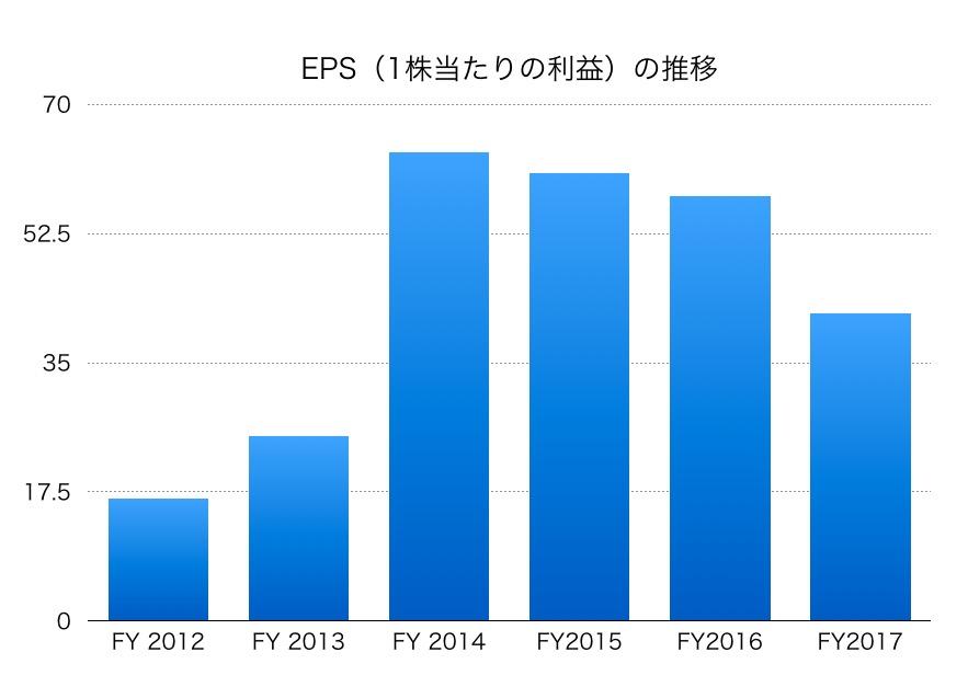 松井証券EPS1706