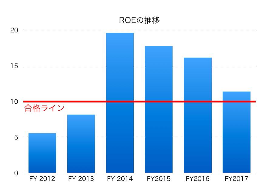 松井証券ROE1706