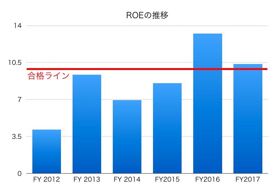 横河電機ROE1706