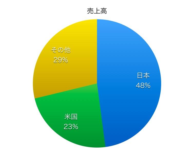 横浜ゴム売上高比率1706_2