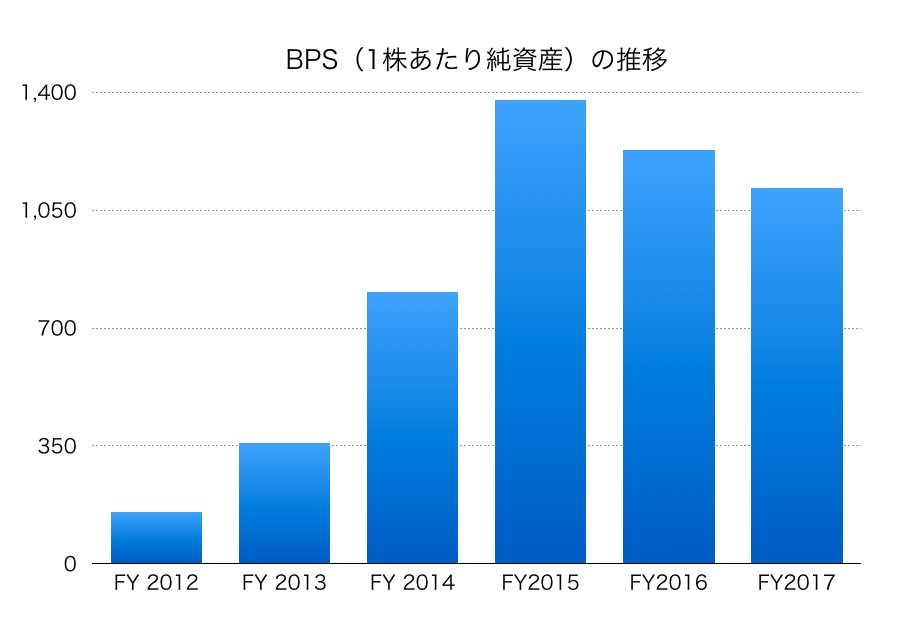 沖電気工業BPS1706