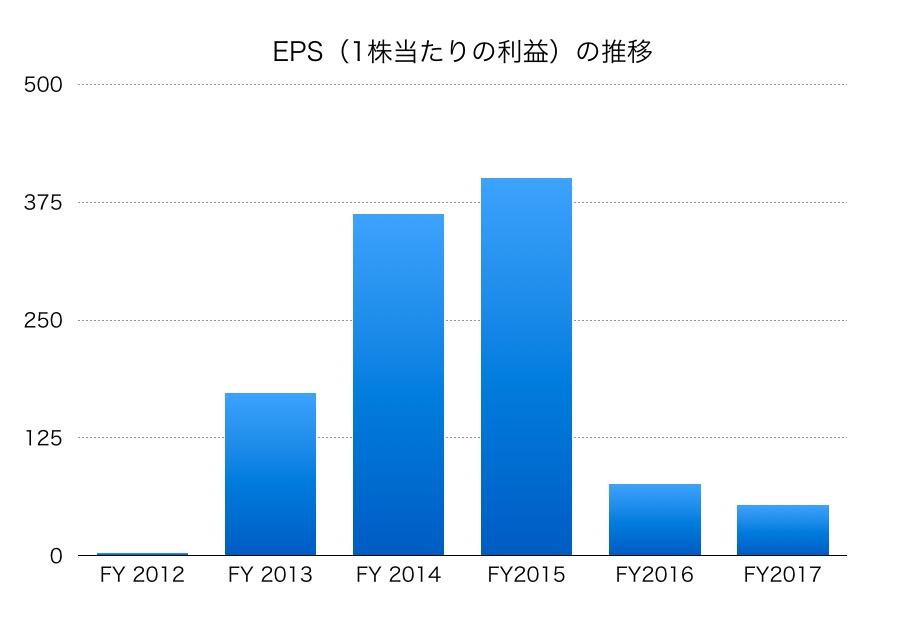 沖電気工業EPS1706