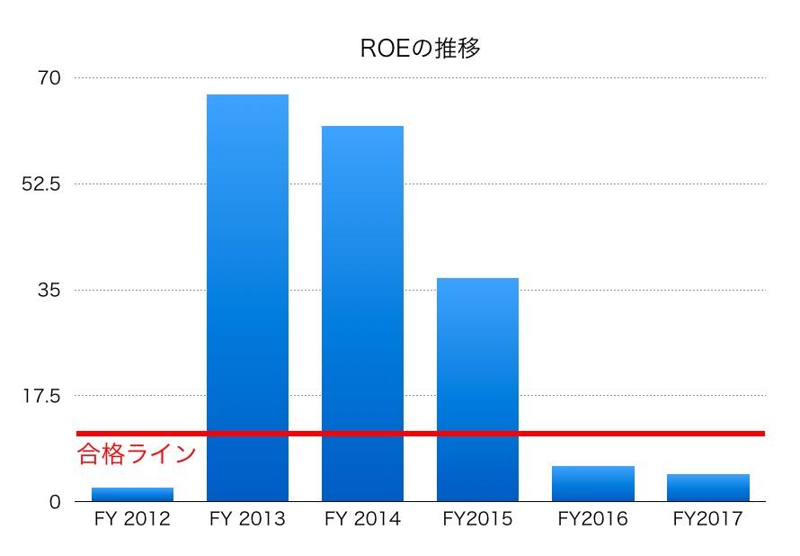 沖電気工業ROE1706
