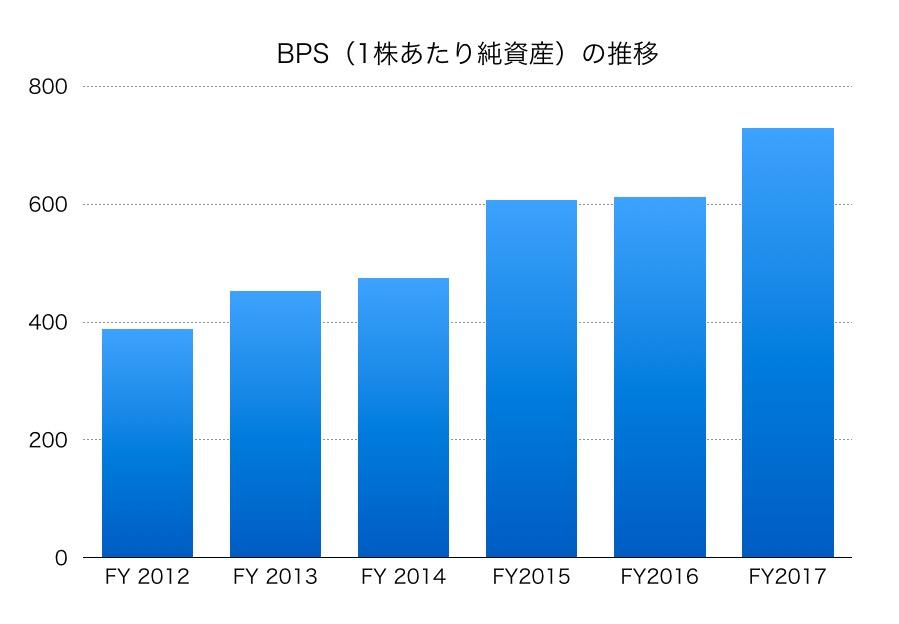 清水建設BPS1706