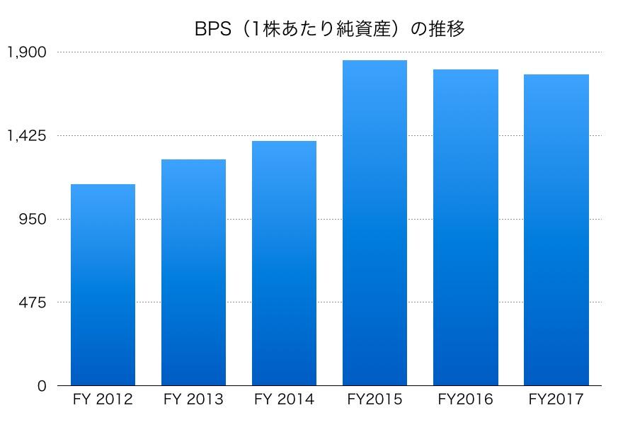 第一三共BPS1706