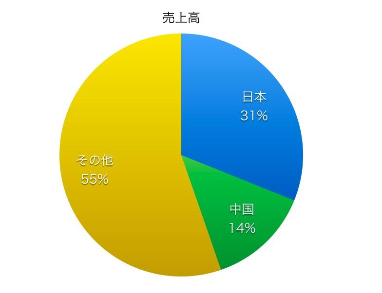豊田通商売上高比率1706