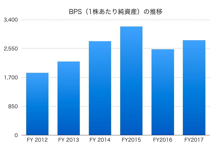 豊田通商BPS1706