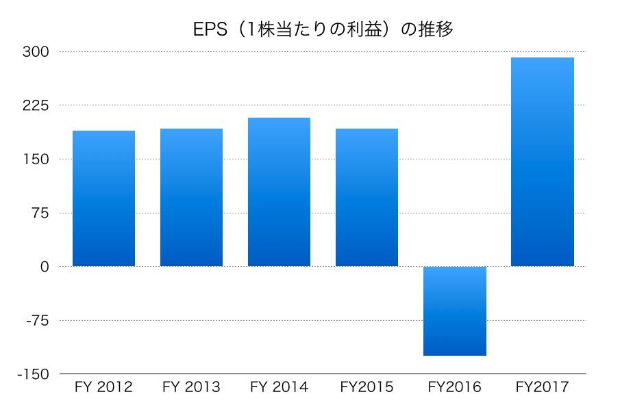 豊田通商EPS1706