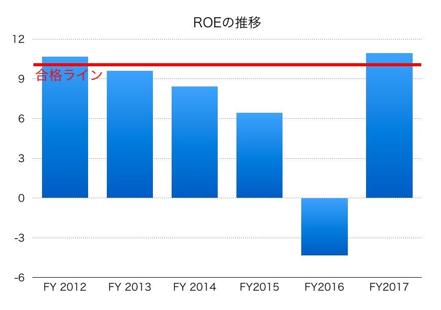 豊田通商ROE1706