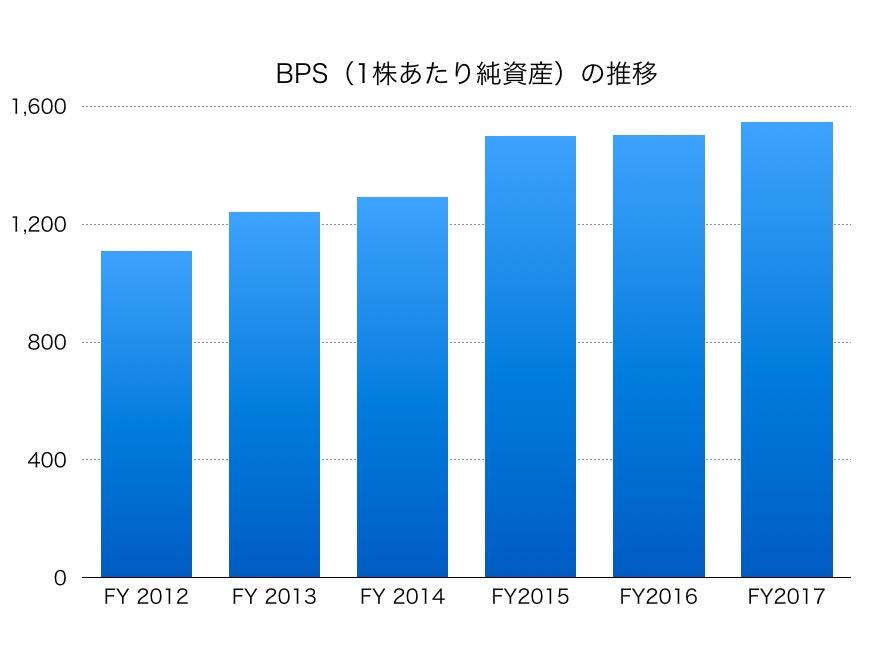 静岡銀行BPS1706