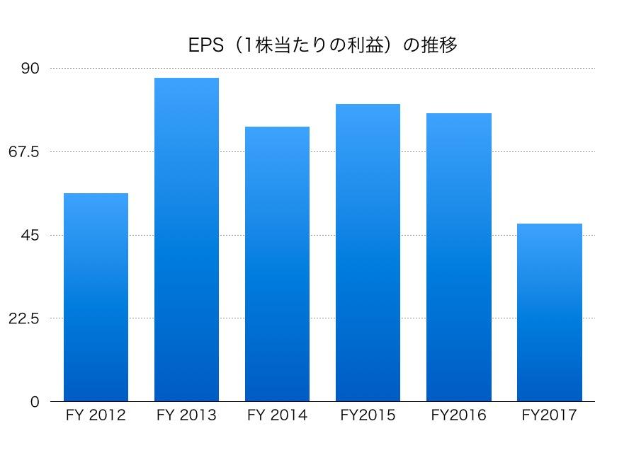 静岡銀行EPS1706