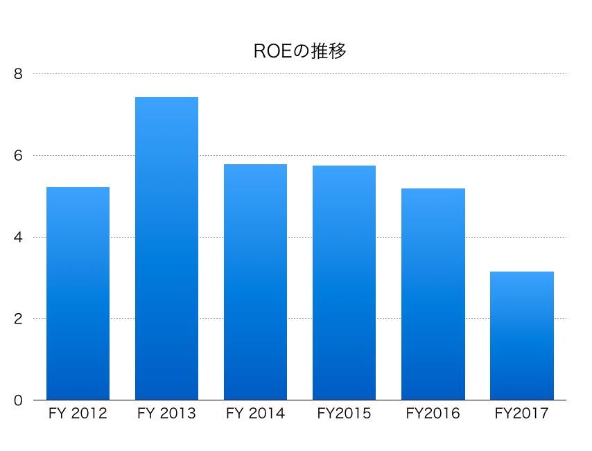 静岡銀行ROE1706
