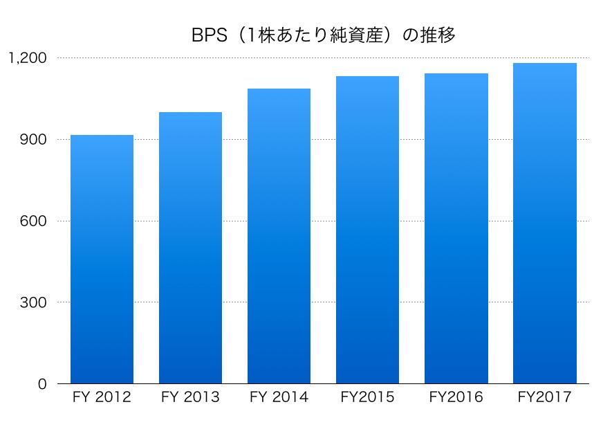 高島屋BPS1706
