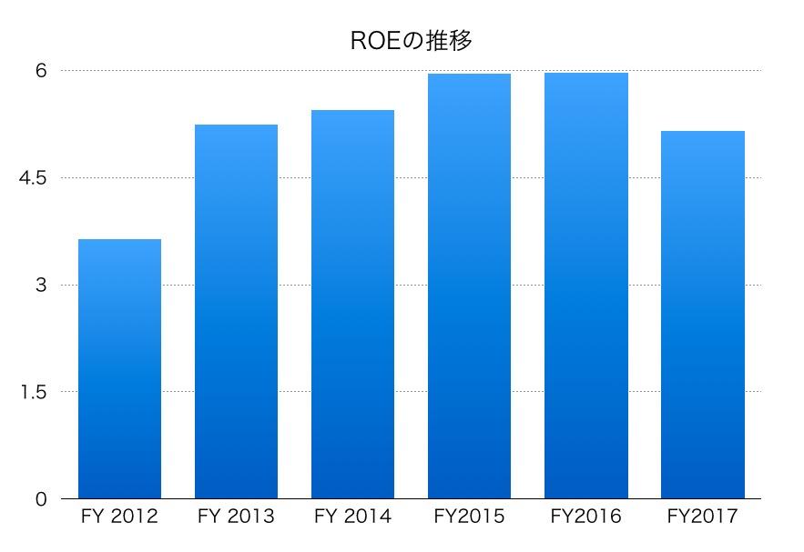 高島屋ROE1706