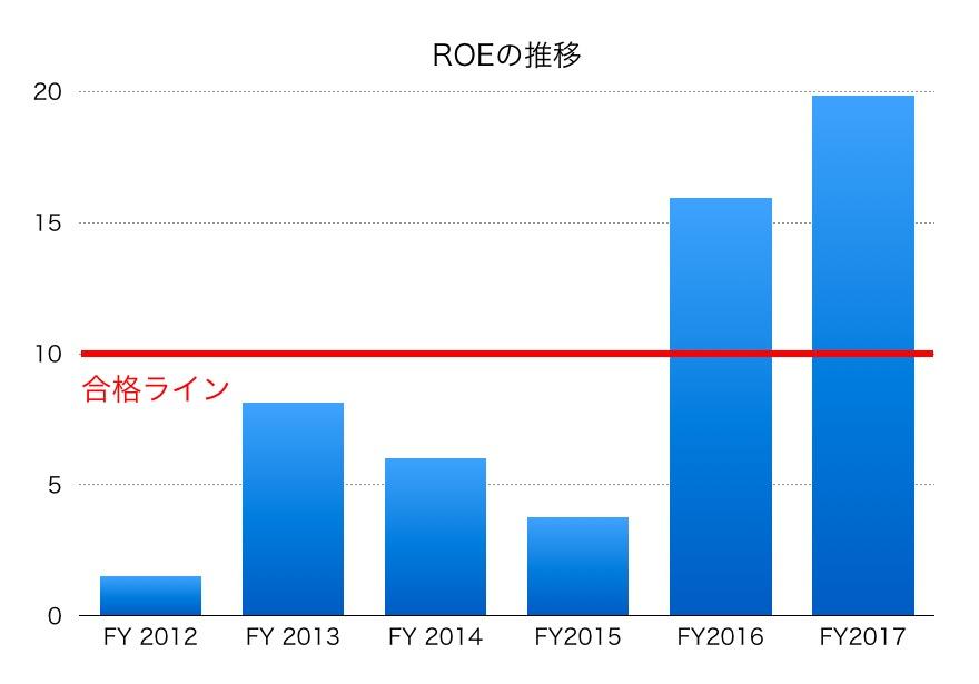 鹿島建設ROE1706