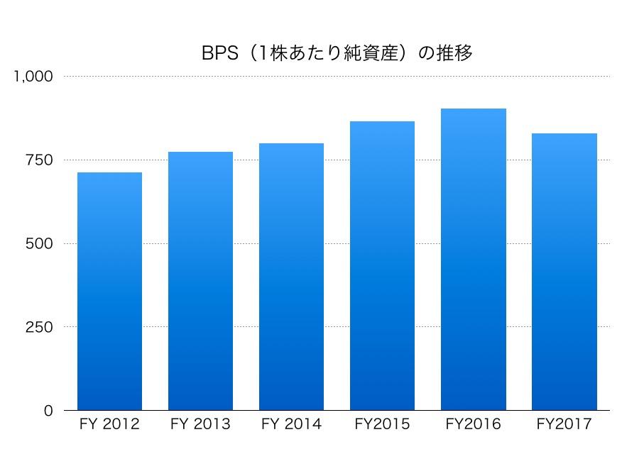 ふくおかフィナンシャルグループBPS1706_2