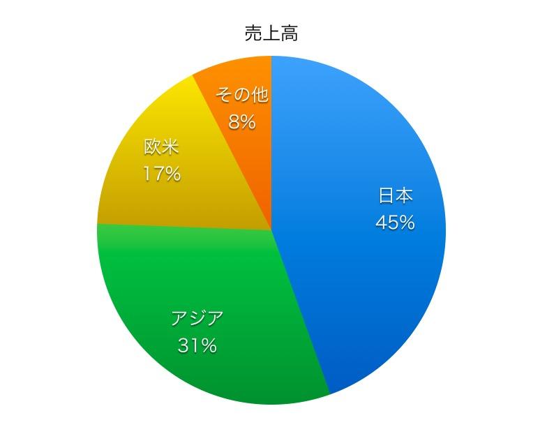 ジーエス・ユアサコーポレーション売上高比率1706_2