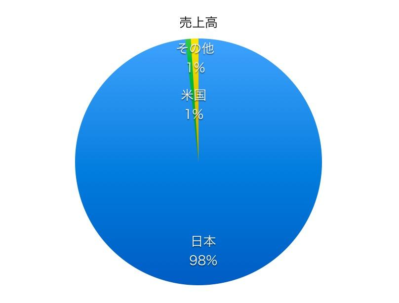 ヤマトホールディングス売上高比率1706_02